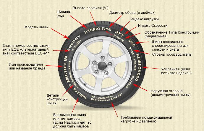 Маркировка шин - расшифровка для легковых автомобилей, что.