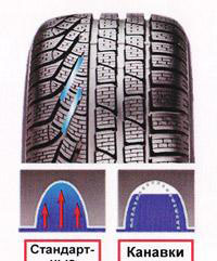 pirelli winter sottozero 2 отзывы